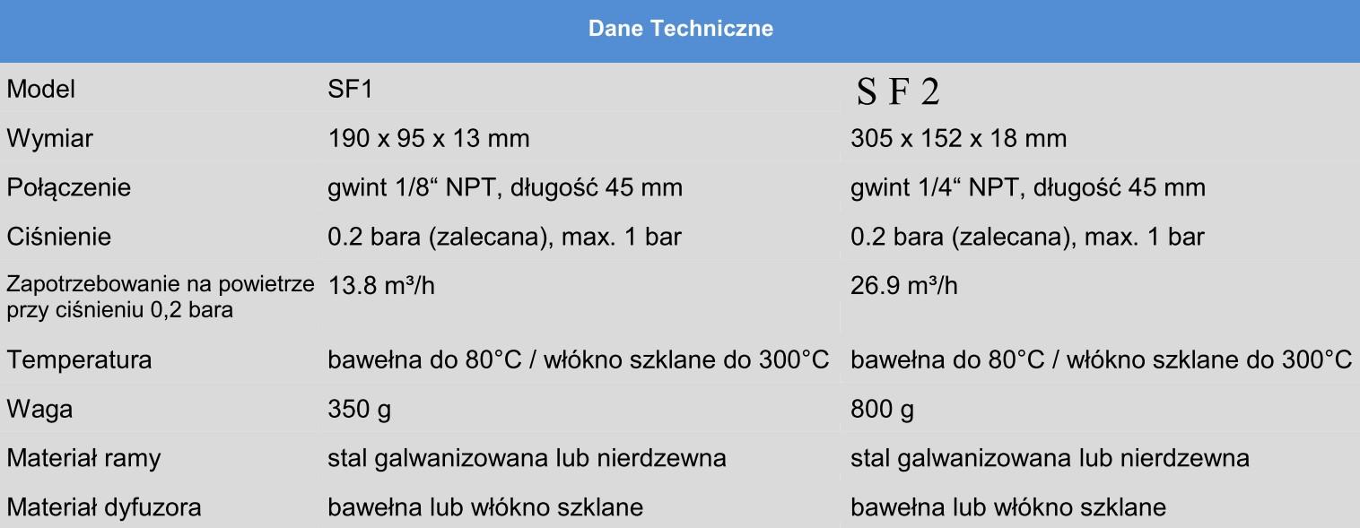 Dane techniczne aeratorów SiloFlo